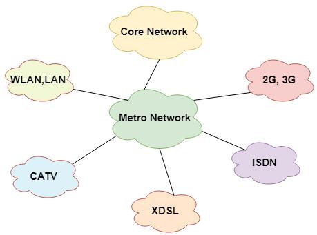 man network kya hai