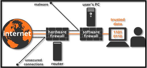 Firewall Kya Hai? Kaise Kaam Karta Hai? Kyu Jaruri Hai [Full Explained] 1
