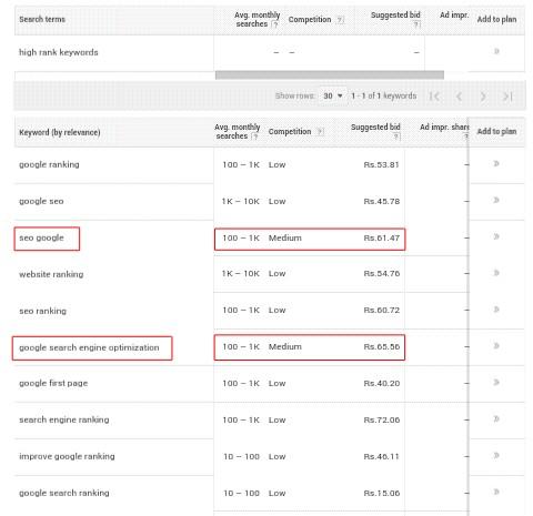Google Adwords Keyword Planner ka use Karke Keywords ka Rank Check kaise Kare 2